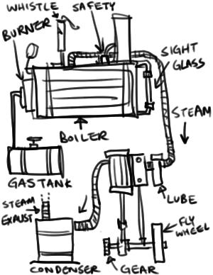 Working principle of steam lo otive model besides Glossary Of Tobacco Pipe And Pipe Tobacco Terms together with Diy ste unk additionally 2533 as well Excavations Well Point System. on cylindrical pipe